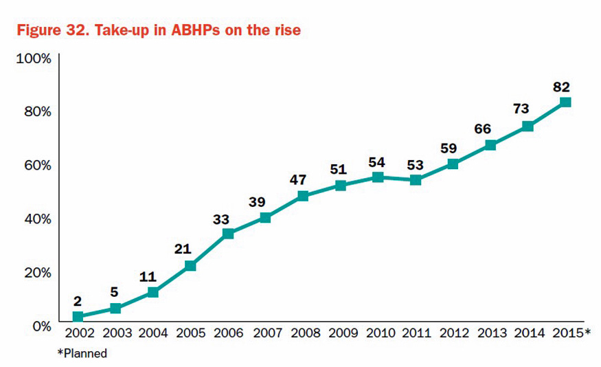 ABHPs on the rise Towers NBGH to 2015 in 2014 survey report